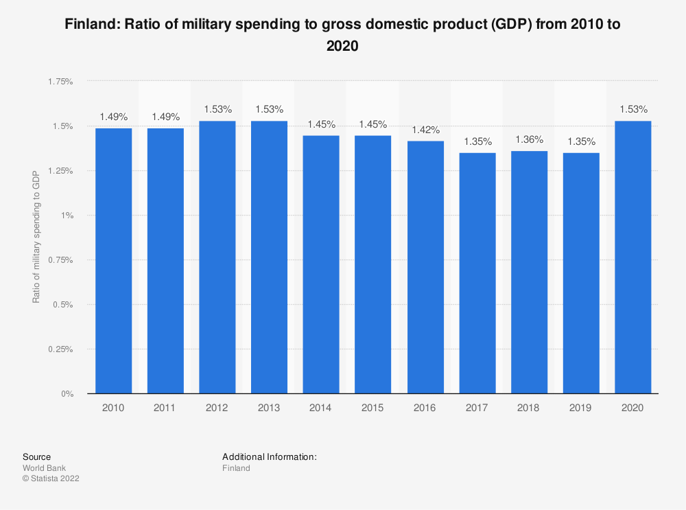Statistic: Finland: Ratio of military spending to gross domestic product (GDP) from 2008 to 2018 | Statista