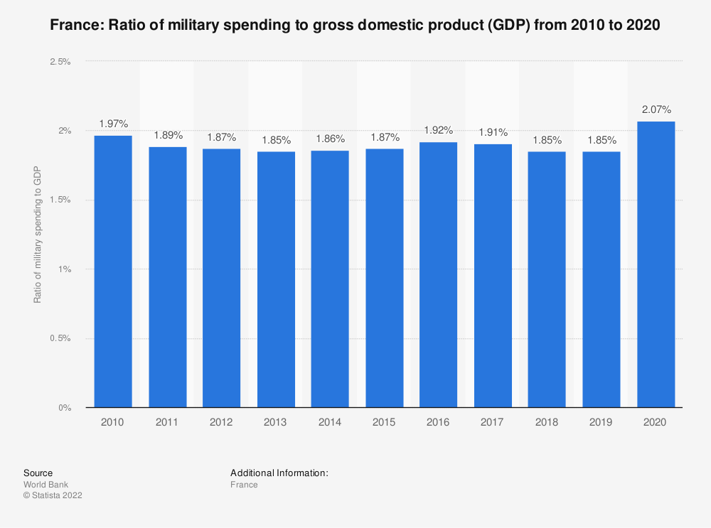 Statistic: France: Ratio of military spending to gross domestic product (GDP) from 2007 to 2017 | Statista