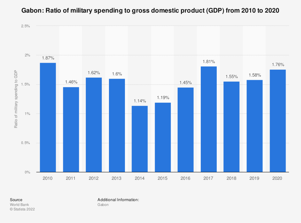 Statistic: Gabon: Ratio of military spending to gross domestic product (GDP) from 2006 to 2017 | Statista