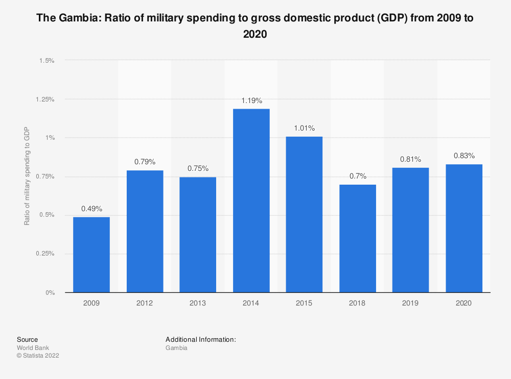Statistic: The Gambia: Ratio of military spending to gross domestic product (GDP) from 2005 to 2015 | Statista