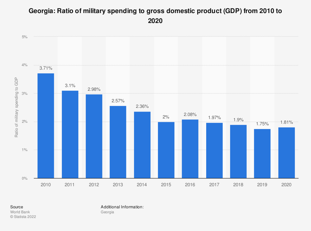 Statistic: Georgia: Ratio of military spending to gross domestic product (GDP) from 2008 to 2018 | Statista