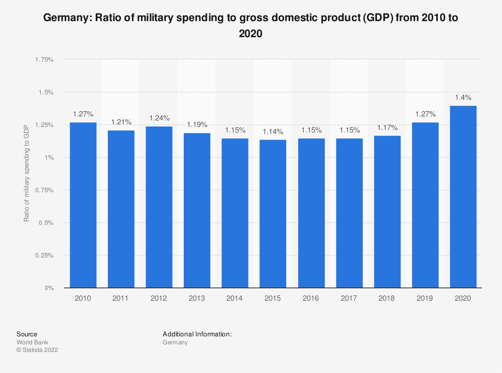 Statistic: Germany: Ratio of military spending to gross domestic product (GDP) from 2007 to 2017 | Statista