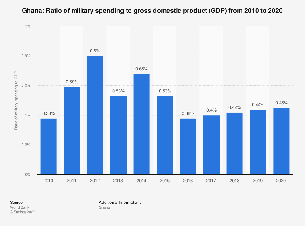 Statistic: Ghana: Ratio of military spending to gross domestic product (GDP) from 2008 to 2018 | Statista