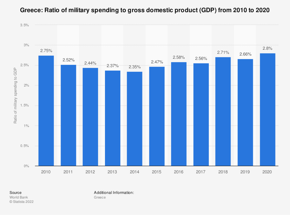 Statistic: Greece: Ratio of military spending to gross domestic product (GDP) from 2007 to 2017 | Statista
