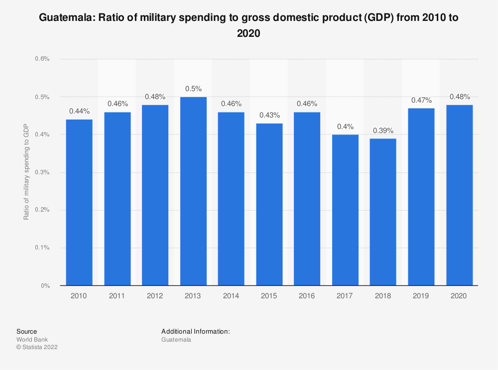 Statistic: Guatemala: Ratio of military spending to gross domestic product (GDP) from 2008 to 2018 | Statista