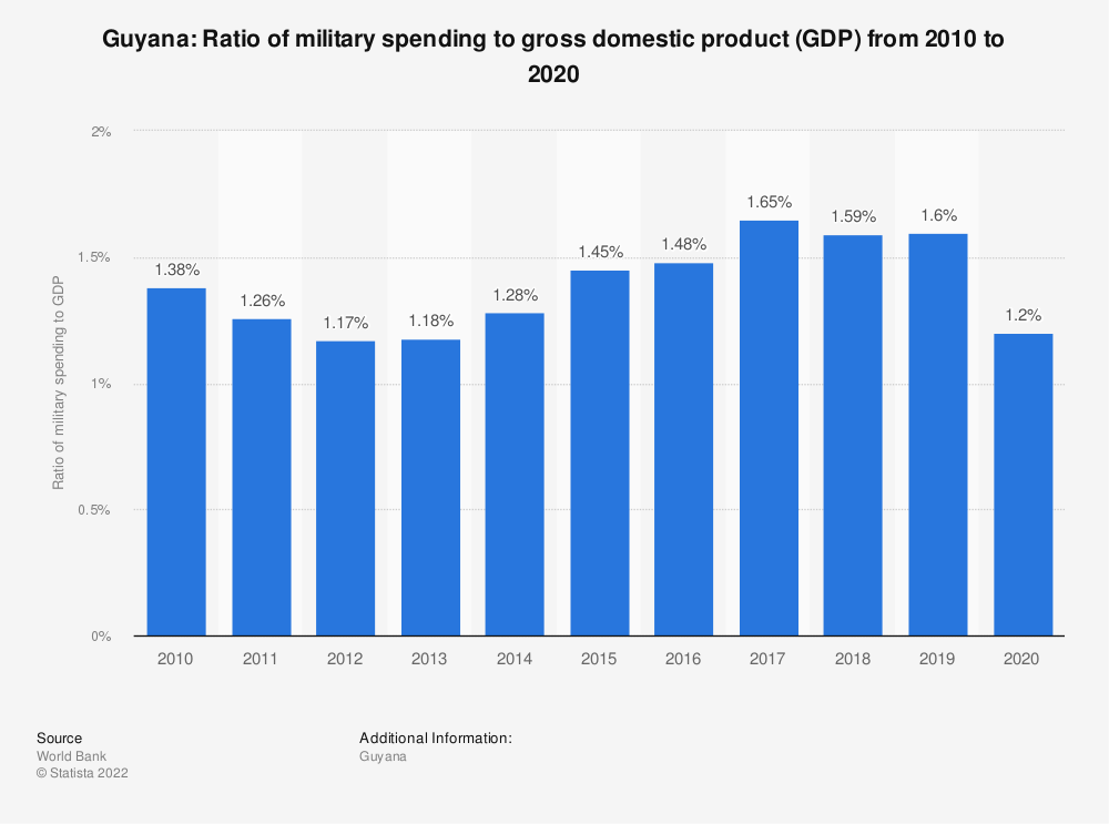 Statistic: Guyana: Ratio of military spending to gross domestic product (GDP) from 2008 to 2018 | Statista