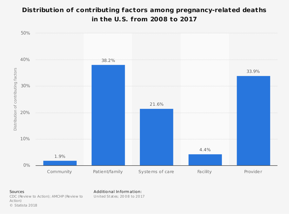 Statistic: Distribution of contributing factors among pregnancy-related deaths in the U.S. from 2008 to 2017 | Statista