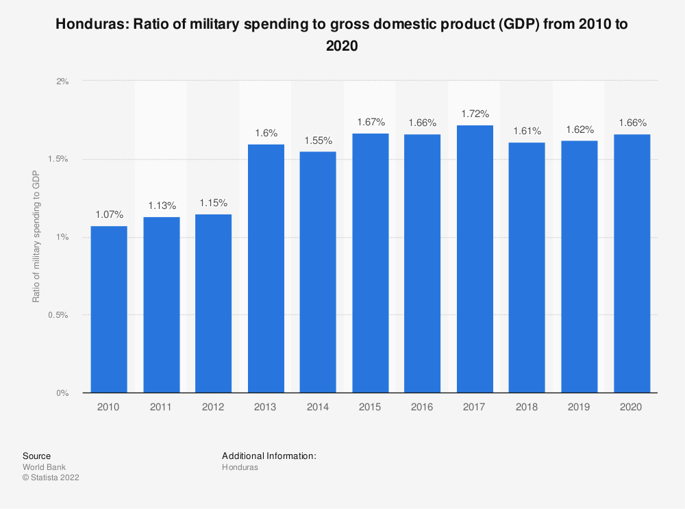 Statistic: Honduras: Ratio of military spending to gross domestic product (GDP) from 2007 to 2017 | Statista