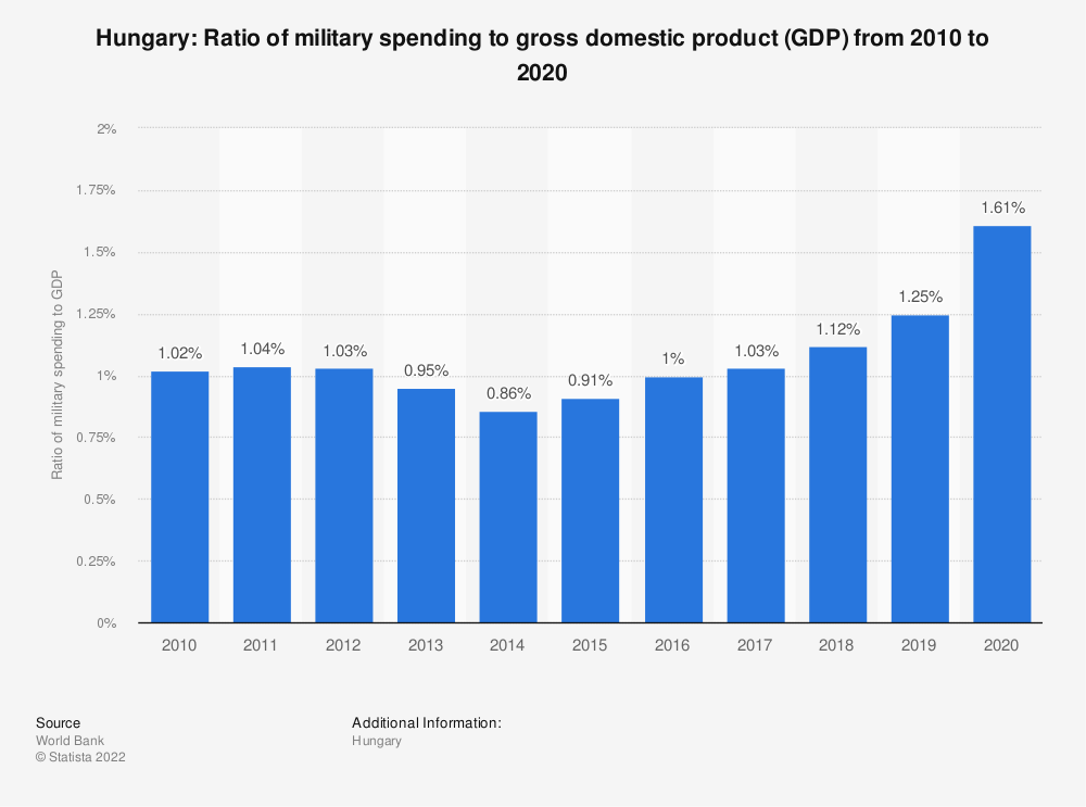 Statistic: Hungary: Ratio of military spending to gross domestic product (GDP) from 2007 to 2017 | Statista