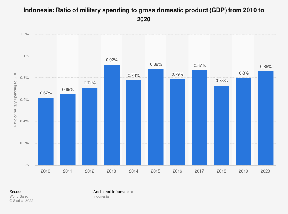 Statistic: Indonesia: Ratio of military spending to gross domestic product (GDP) from 2007 to 2017 | Statista