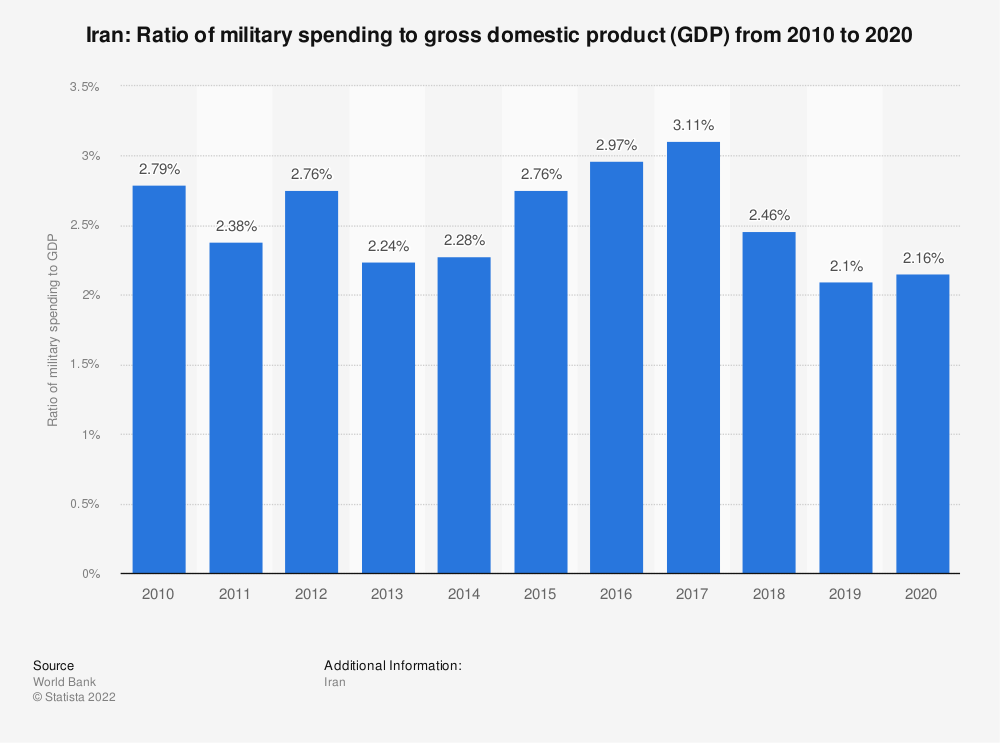 Statistic: Iran: Ratio of military spending to gross domestic product (GDP) from 2009 to 2019 | Statista