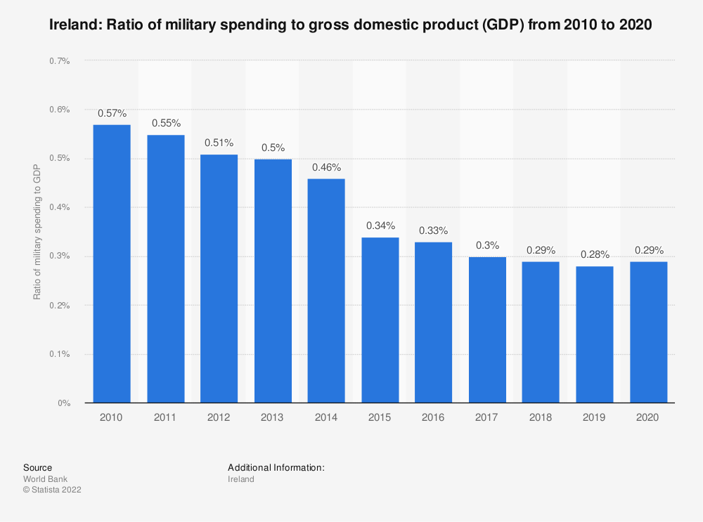 Statistic: Ireland: Ratio of military spending to gross domestic product (GDP) from 2007 to 2017 | Statista