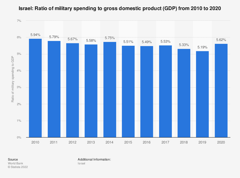 Statistic: Israel: Ratio of military spending to gross domestic product (GDP) from 2007 to 2017 | Statista