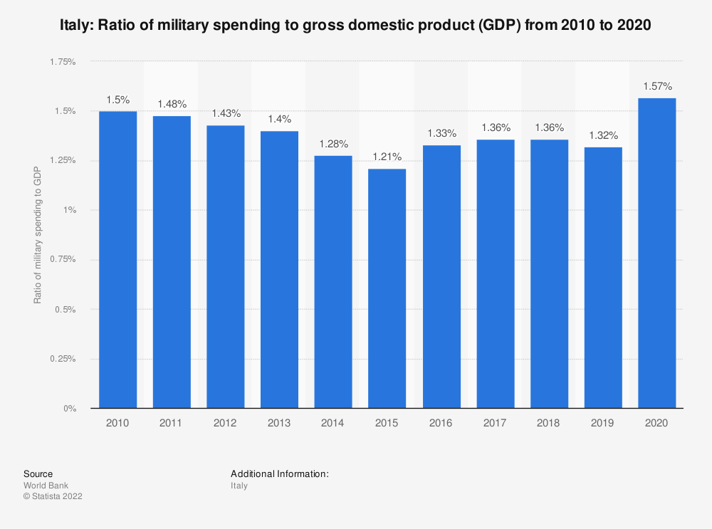 Statistic: Italy: Ratio of military spending to gross domestic product (GDP) from 2007 to 2017 | Statista