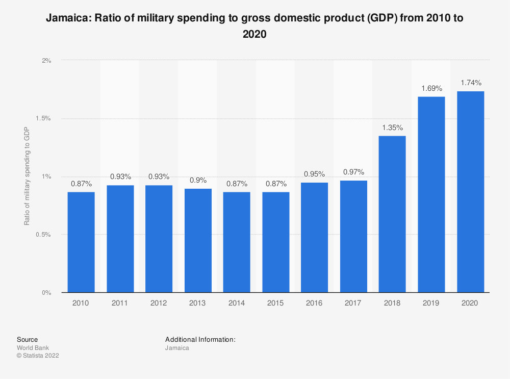 Statistic: Jamaica: Ratio of military spending to gross domestic product (GDP) from 2009 to 2019 | Statista