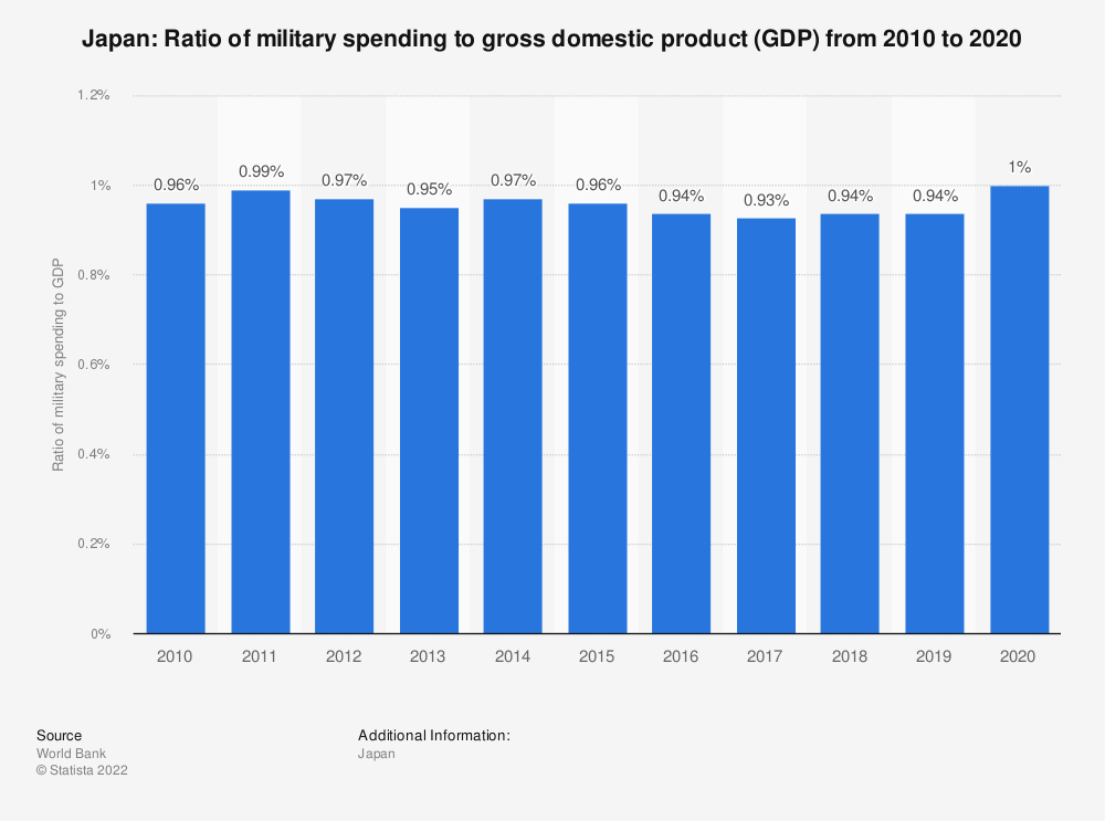 Statistic: Japan: Ratio of military spending to gross domestic product (GDP) from 2008 to 2018 | Statista