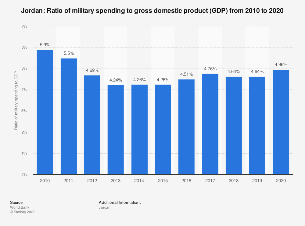 Statistic: Jordan: Ratio of military spending to gross domestic product (GDP) from 2007 to 2017 | Statista
