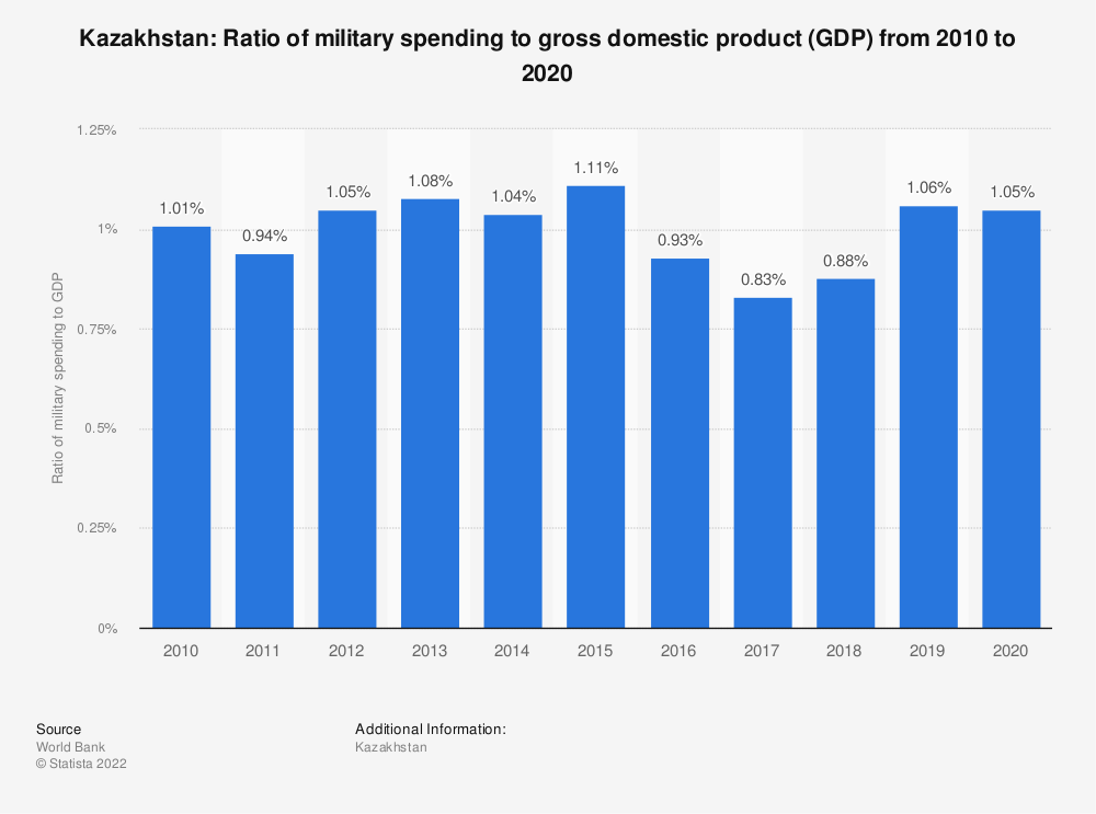 Statistic: Kazakhstan: Ratio of military spending to gross domestic product (GDP) from 2008 to 2018 | Statista
