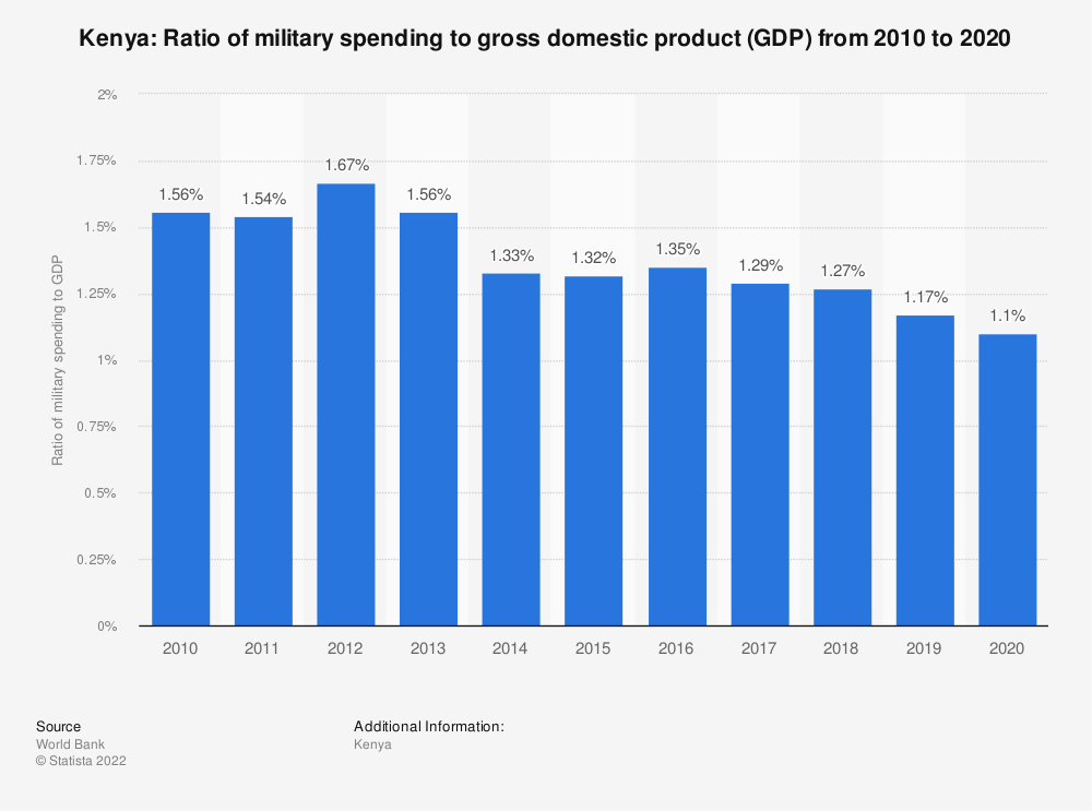 Statistic: Kenya: Ratio of military spending to gross domestic product (GDP) from 2007 to 2017 | Statista