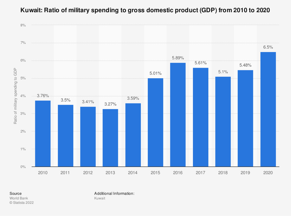 Statistic: Kuwait: Ratio of military spending to gross domestic product (GDP) from 2009 to 2019 | Statista