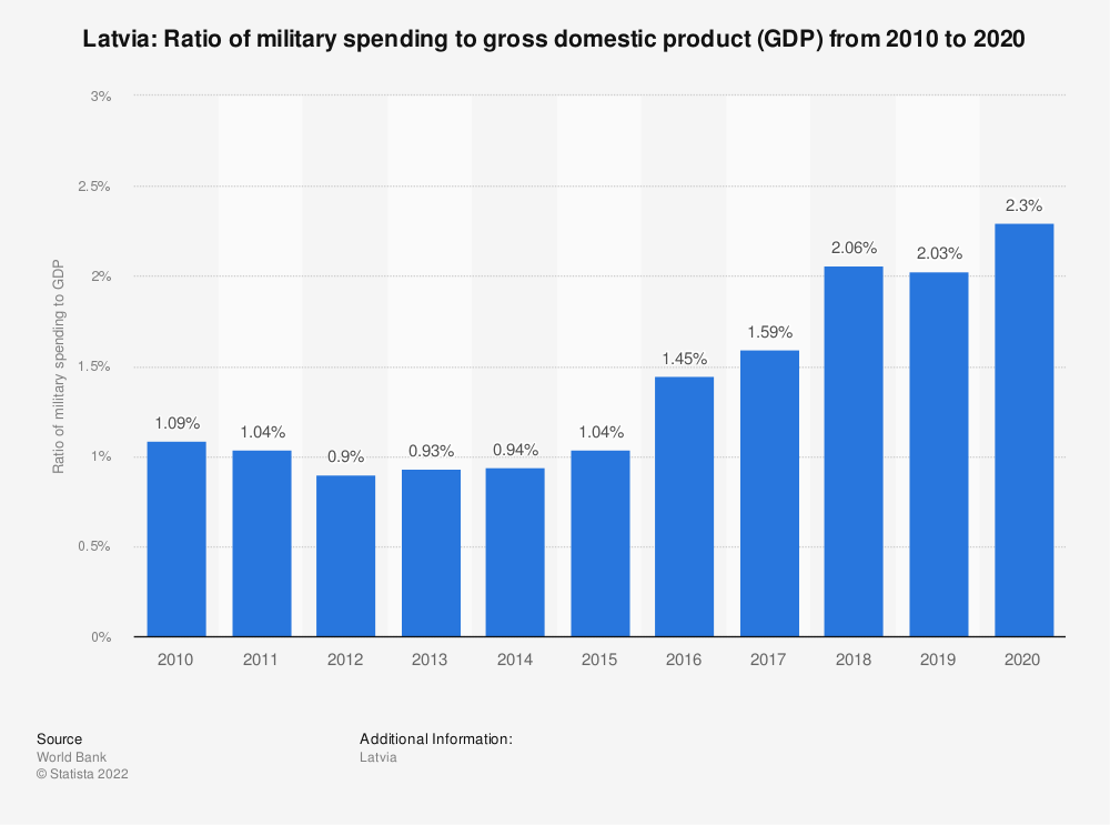 Statistic: Latvia: Ratio of military spending to gross domestic product (GDP) from 2007 to 2017 | Statista