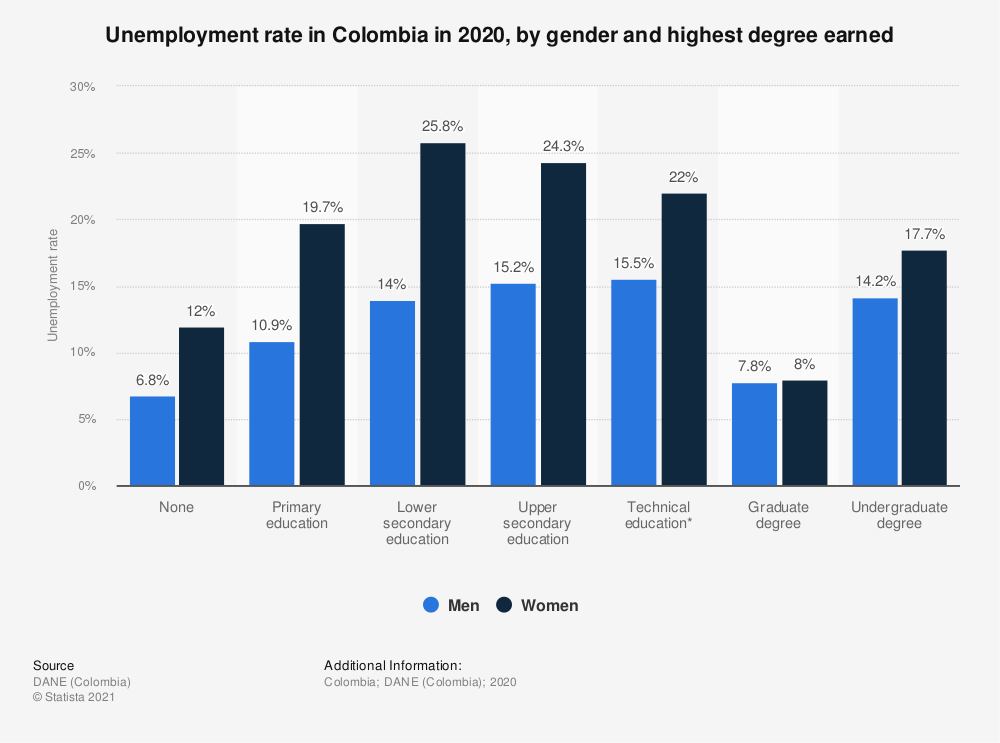 Statistic: Unemployment rate in Colombia in 2018, by gender and highest degree earned | Statista