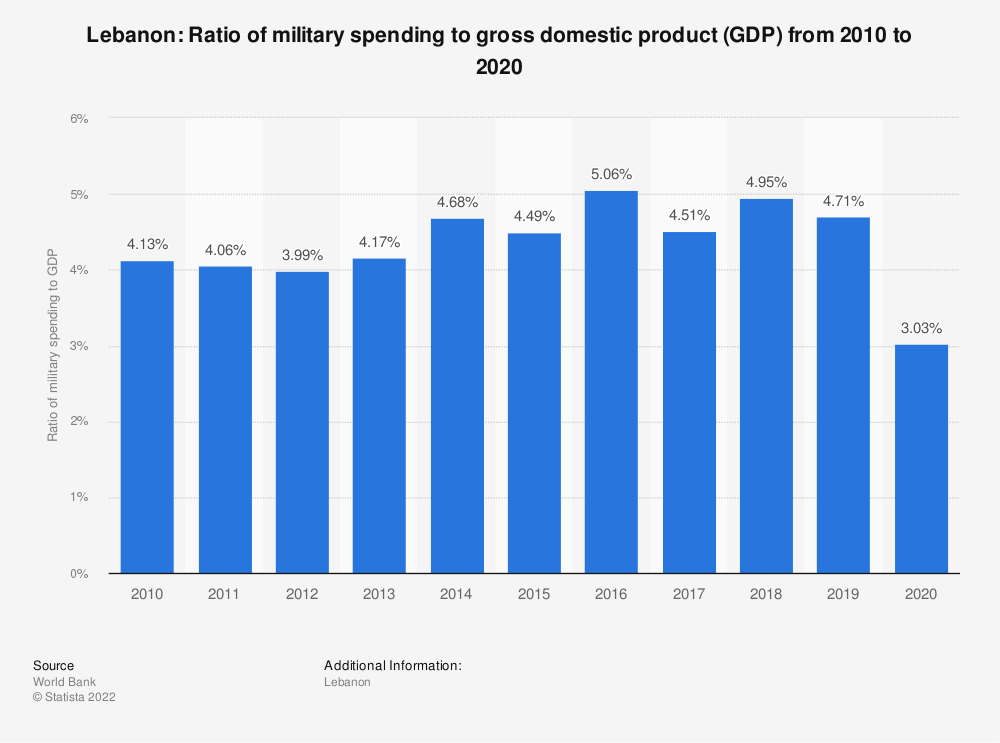 Statistic: Lebanon: Ratio of military spending to gross domestic product (GDP) from 2009 to 2019 | Statista