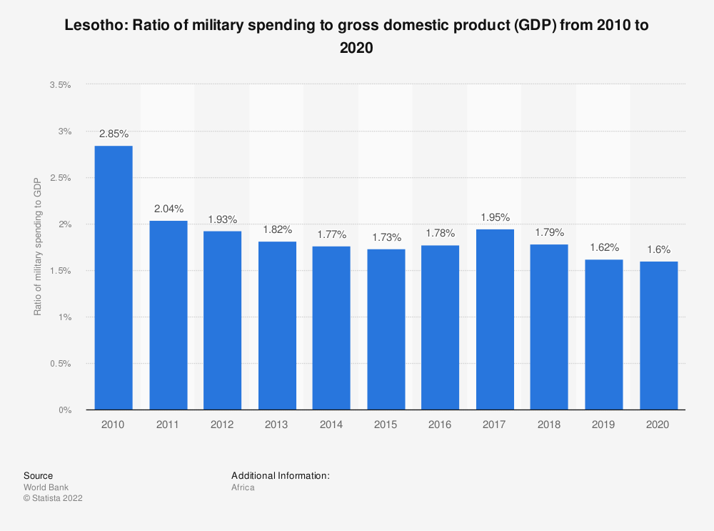 Statistic: Lesotho: Ratio of military spending to gross domestic product (GDP) from 2007 to 2017 | Statista