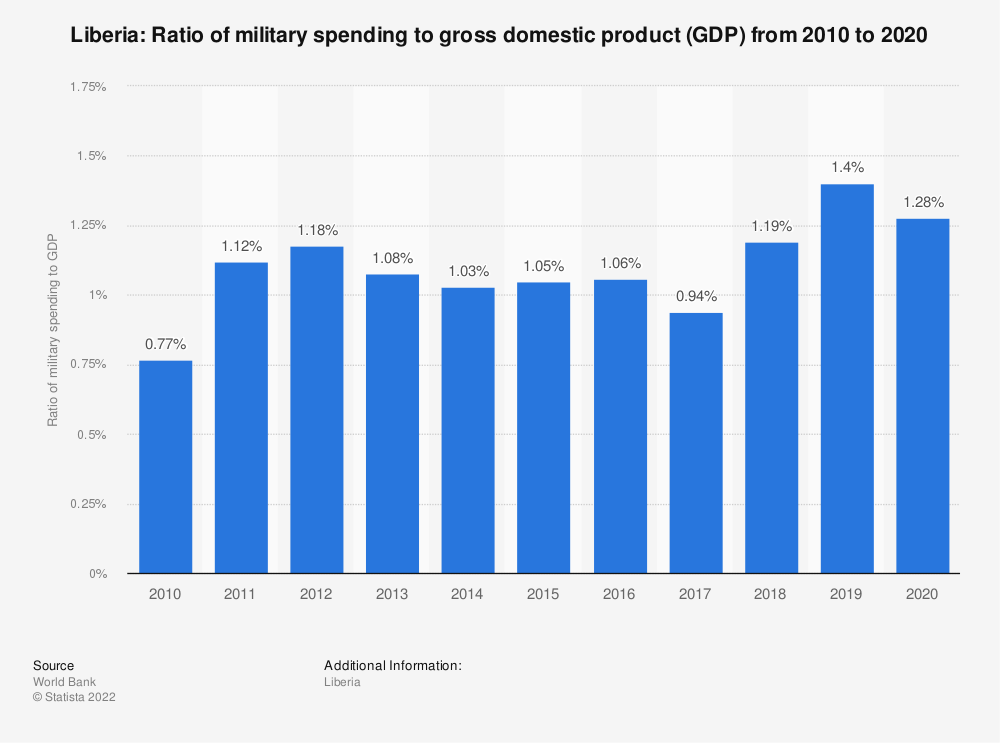 Statistic: Liberia: Ratio of military spending to gross domestic product (GDP) from 2008 to 2018 | Statista