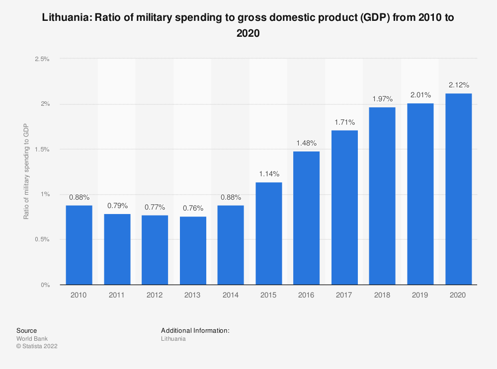 Statistic: Lithuania: Ratio of military spending to gross domestic product (GDP) from 2009 to 2019   Statista