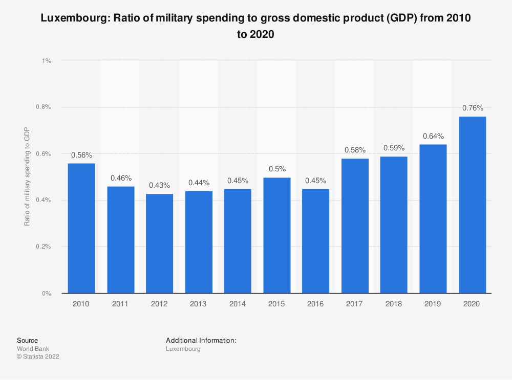 Statistic: Luxembourg: Ratio of military spending to gross domestic product (GDP) from 2008 to 2018 | Statista