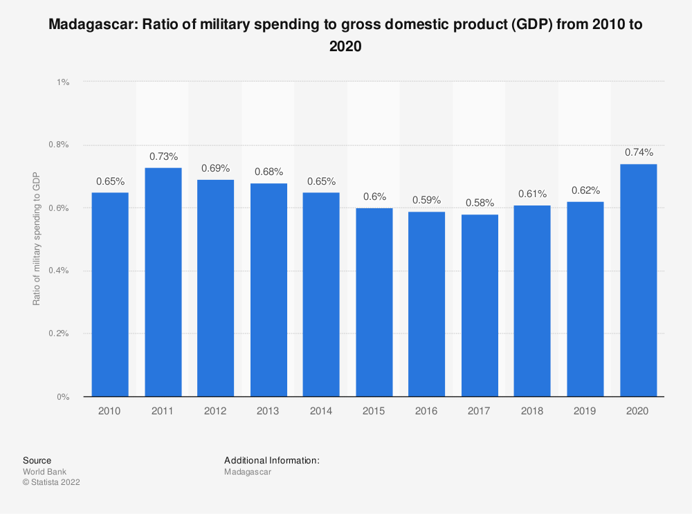 Statistic: Madagascar: Ratio of military spending to gross domestic product (GDP) from 2008 to 2018 | Statista
