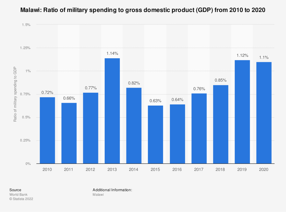 Statistic: Malawi: Ratio of military spending to gross domestic product (GDP) from 2007 to 2017 | Statista