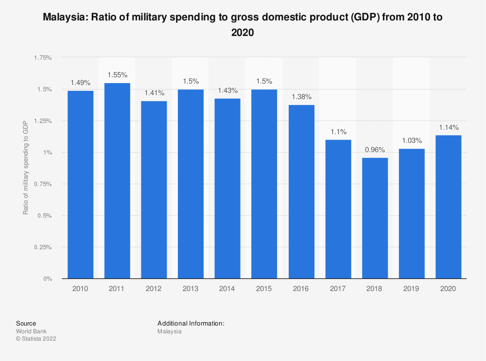 Statistic: Malaysia: Ratio of military spending to gross domestic product (GDP) from 2009 to 2019 | Statista
