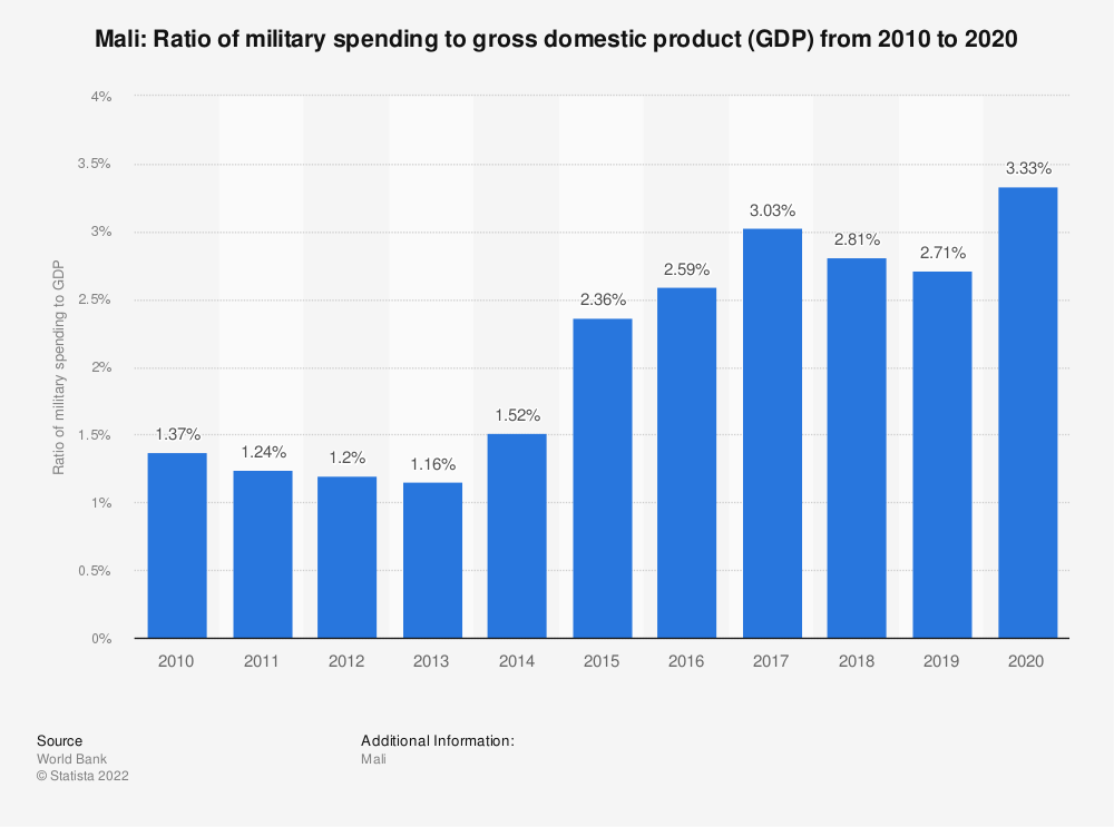 Statistic: Mali: Ratio of military spending to gross domestic product (GDP) from 2008 to 2018 | Statista