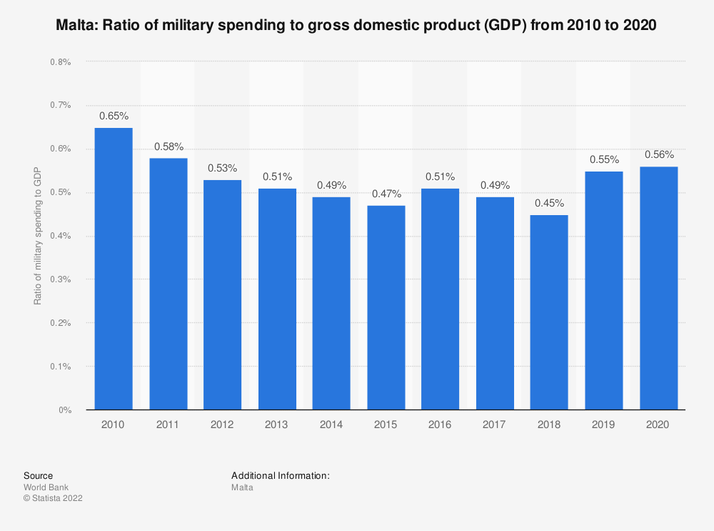 Statistic: Malta: Ratio of military spending to gross domestic product (GDP) from 2007 to 2017 | Statista