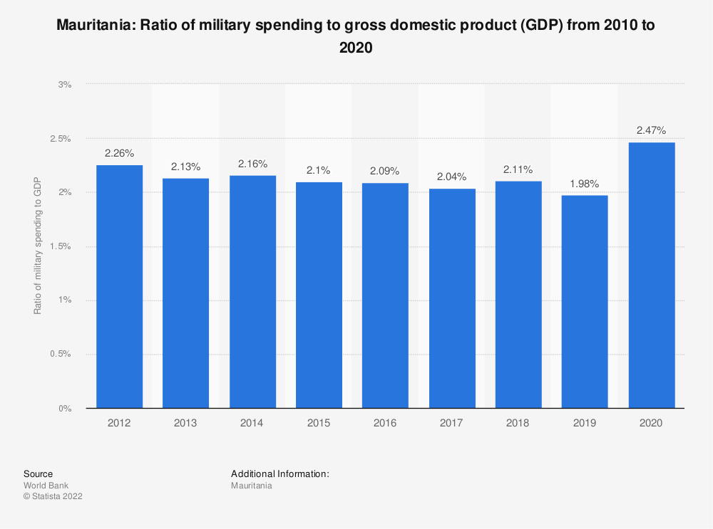 Statistic: Mauritania: Ratio of military spending to gross domestic product (GDP) from 2008 to 2018 | Statista