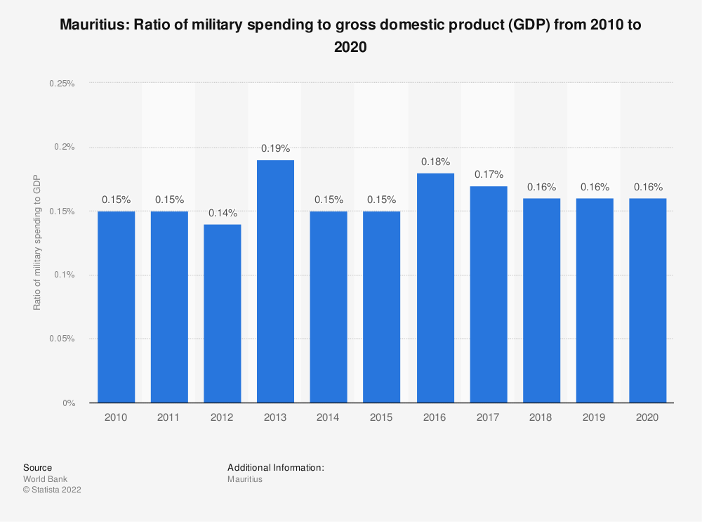 Statistic: Mauritius: Ratio of military spending to gross domestic product (GDP) from 2009 to 2019 | Statista