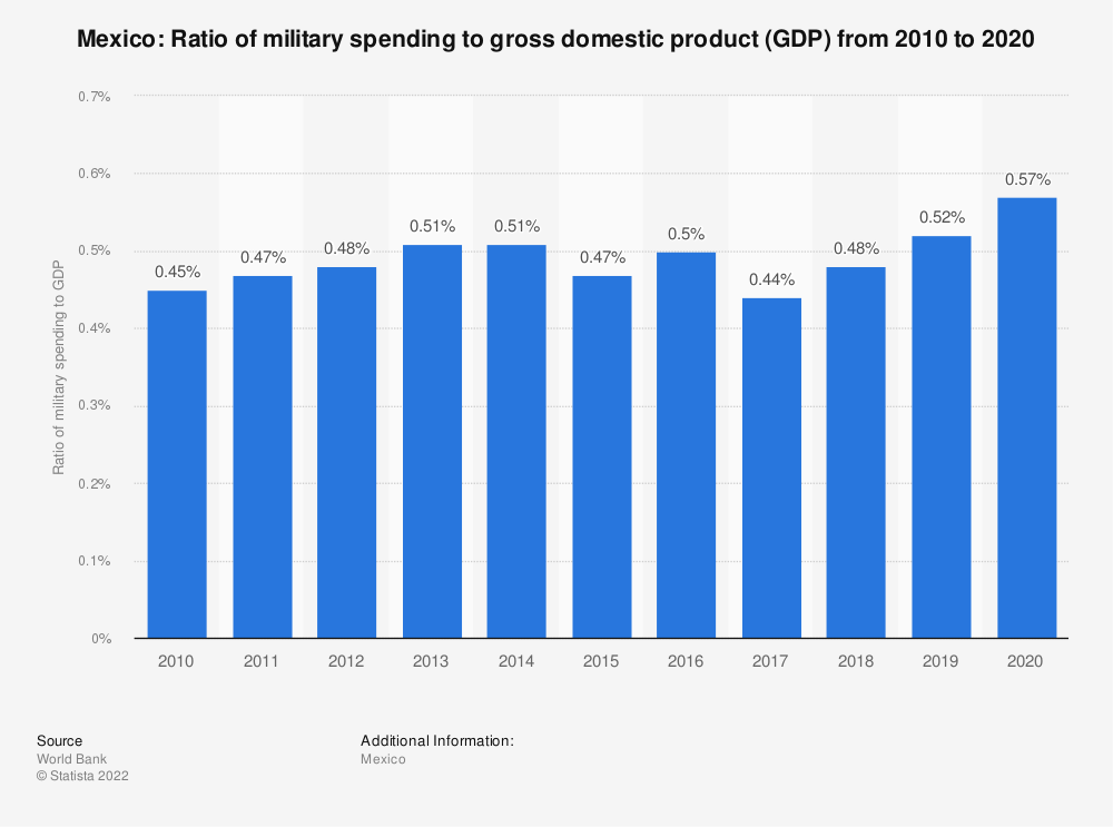 Statistic: Mexico: Ratio of military spending to gross domestic product (GDP) from 2007 to 2017 | Statista