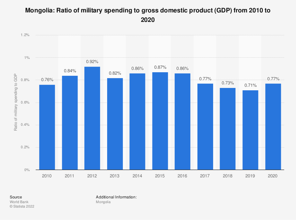 Statistic: Mongolia: Ratio of military spending to gross domestic product (GDP) from 2007 to 2017 | Statista