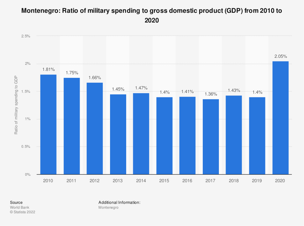 Statistic: Montenegro: Ratio of military spending to gross domestic product (GDP) from 2008 to 2018 | Statista