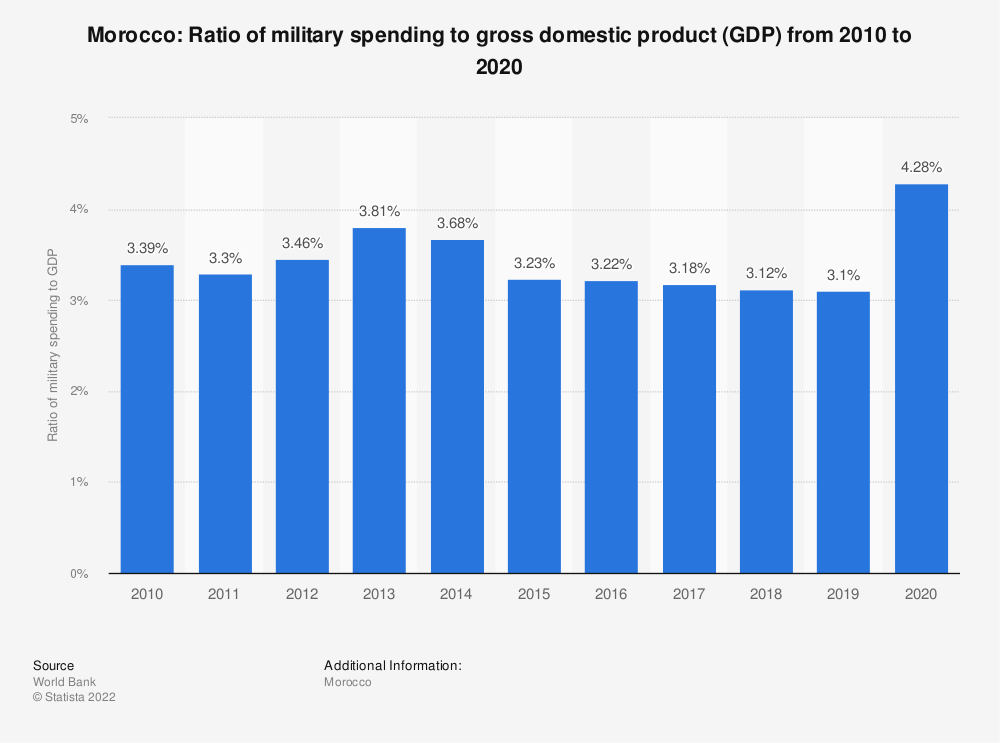 Statistic: Morocco: Ratio of military spending to gross domestic product (GDP) from 2007 to 2017 | Statista