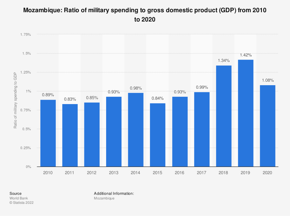 Statistic: Mozambique: Ratio of military spending to gross domestic product (GDP) from 2008 to 2018 | Statista