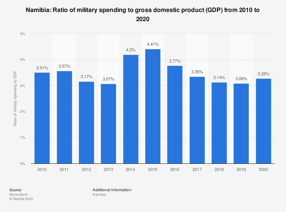Statistic: Namibia: Ratio of military spending to gross domestic product (GDP) from 2007 to 2017 | Statista