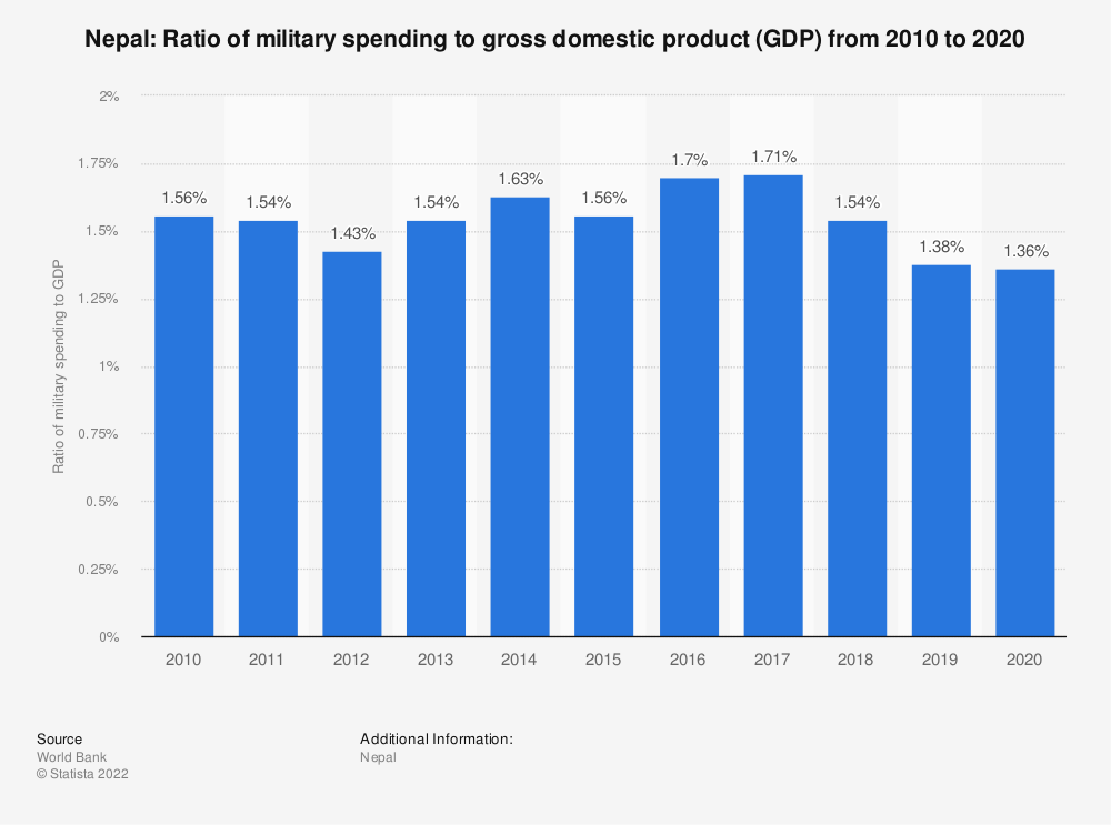 Statistic: Nepal: Ratio of military spending to gross domestic product (GDP) from 2007 to 2017 | Statista