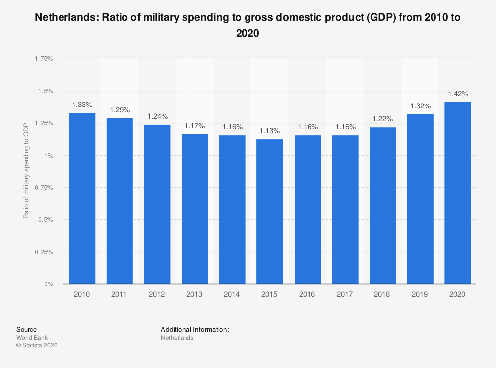 Statistic: Netherlands: Ratio of military spending to gross domestic product (GDP) from 2008 to 2018 | Statista
