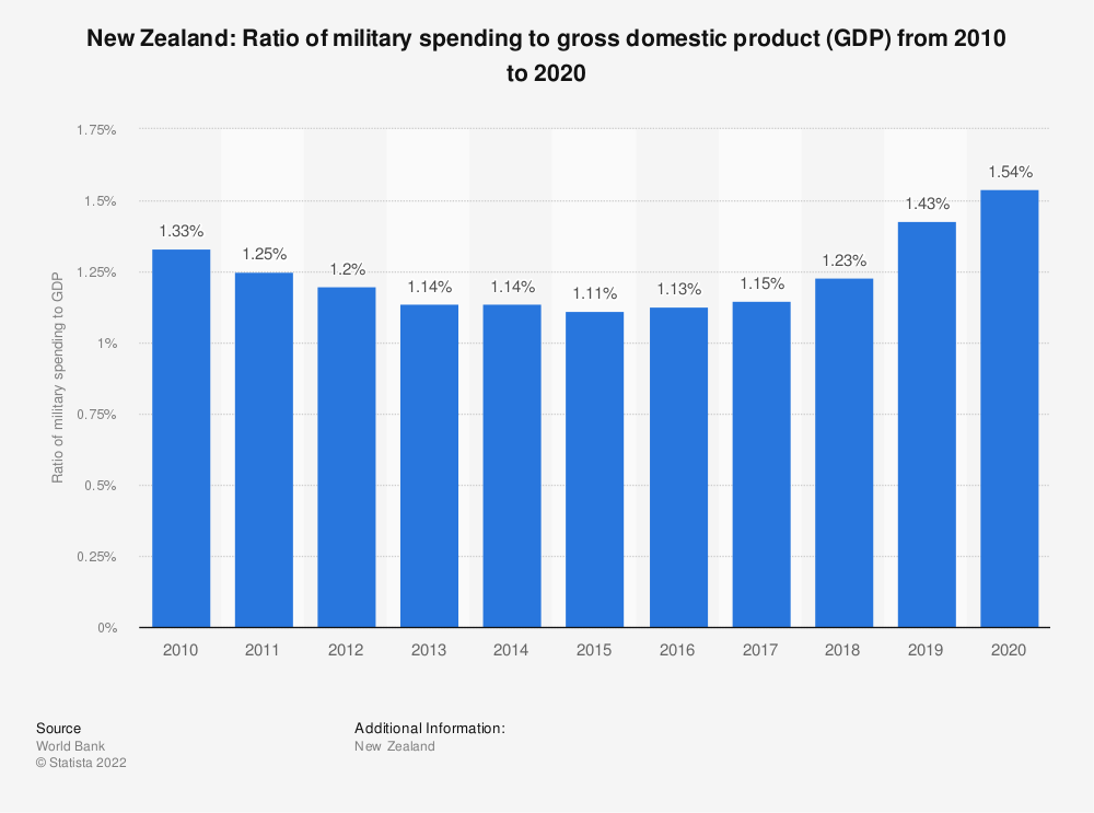 Statistic: New Zealand: Ratio of military spending to gross domestic product (GDP) from 2009 to 2019 | Statista