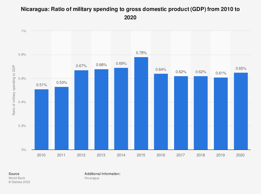 Statistic: Nicaragua: Ratio of military spending to gross domestic product (GDP) from 2008 to 2018 | Statista