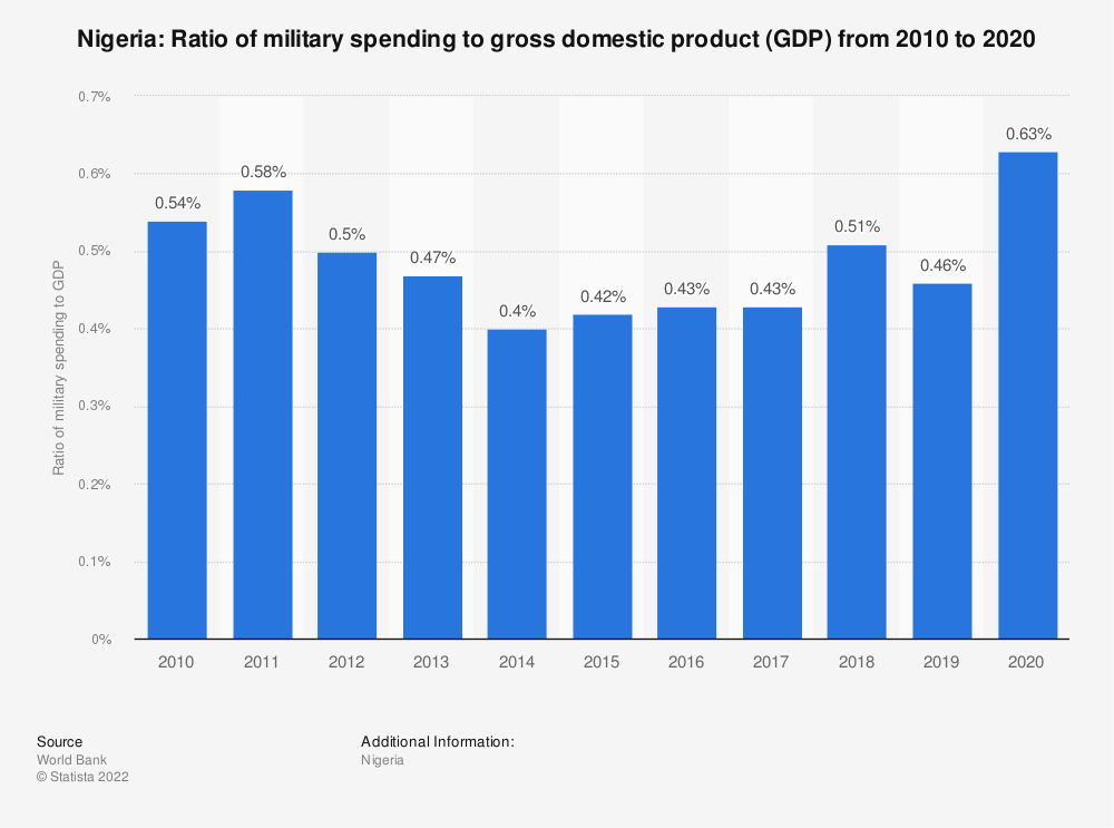 Statistic: Nigeria: Ratio of military spending to gross domestic product (GDP) from 2007 to 2017 | Statista