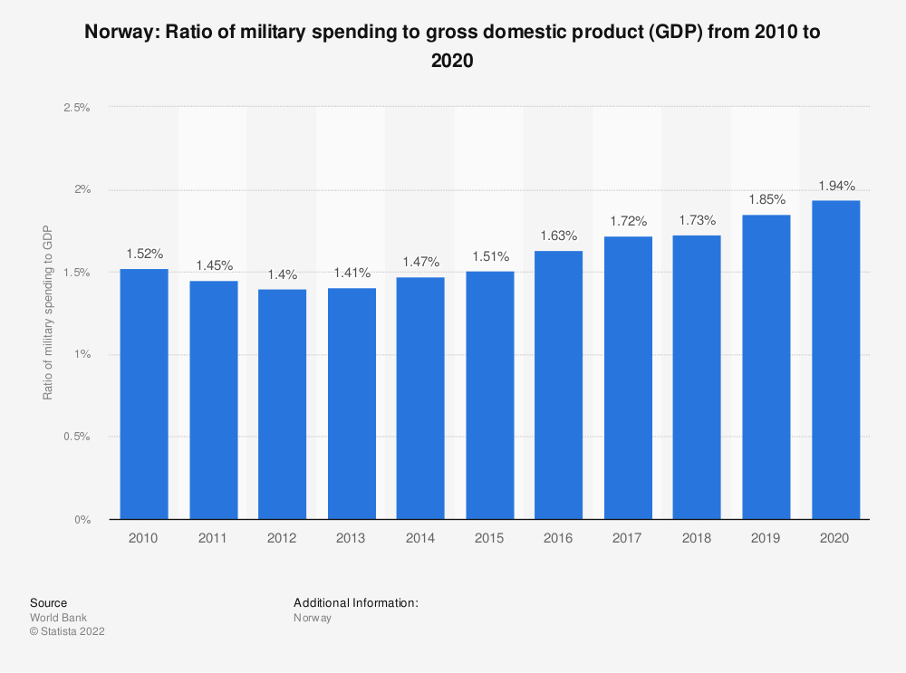 Statistic: Norway: Ratio of military spending to gross domestic product (GDP) from 2007 to 2017 | Statista